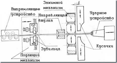 схема изготовления гвоздя
