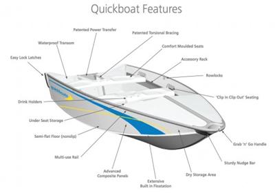 Складная лодка Quickboat – от багажника до воды меньше чем за 60 секунд
