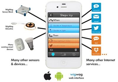 WigWag объединит все устройства умного дома в единое целое