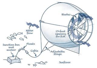 океанический генератор